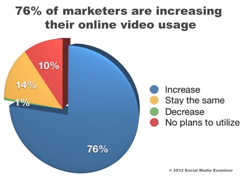 chart-plans-to-increase-video-usage-3